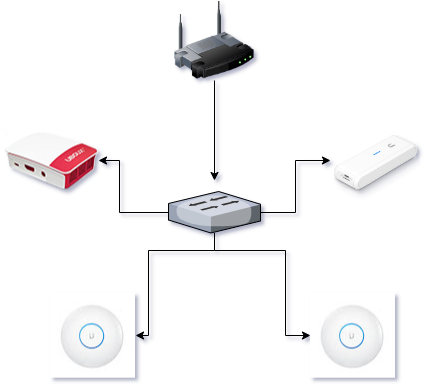 Integrate Ubiquiti Unifi Cloud Key WiFi network with UBOUX