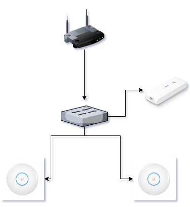 Integrate Ubiquiti Unifi Cloud Key WiFi network with UBOUX Captive